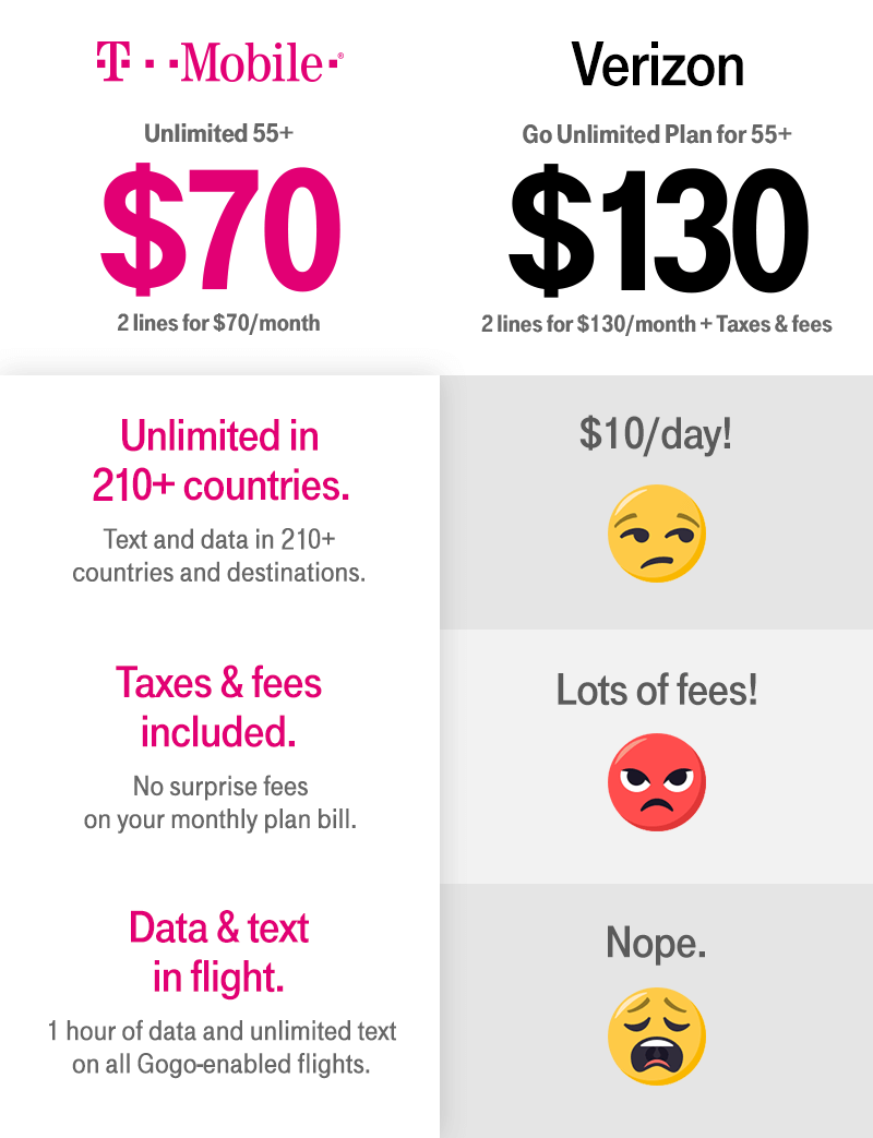 T Mobile ONE Unlimited 55 Is Only 70 Per Month For Two Lines