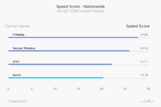 Ookla 2018 U.S. Mobile Performance Report