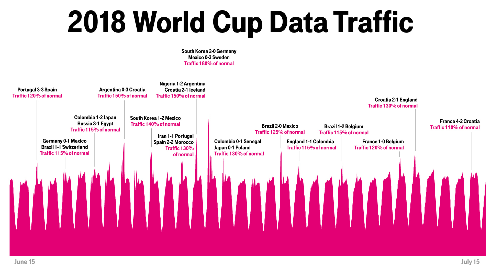 Chart exploring traffic spikes during World Cup matches