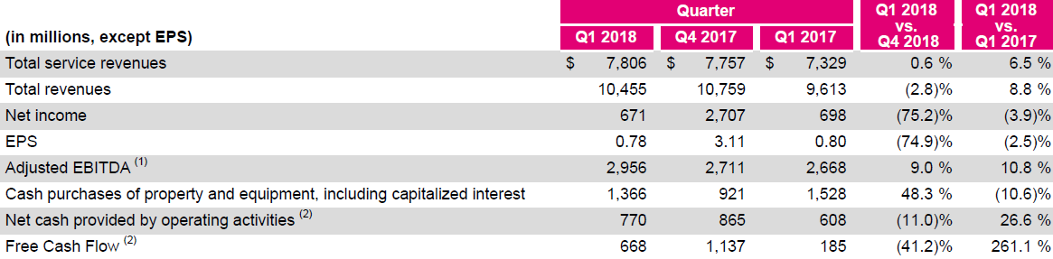 t mobile celebrates 5 years as a public company with record low