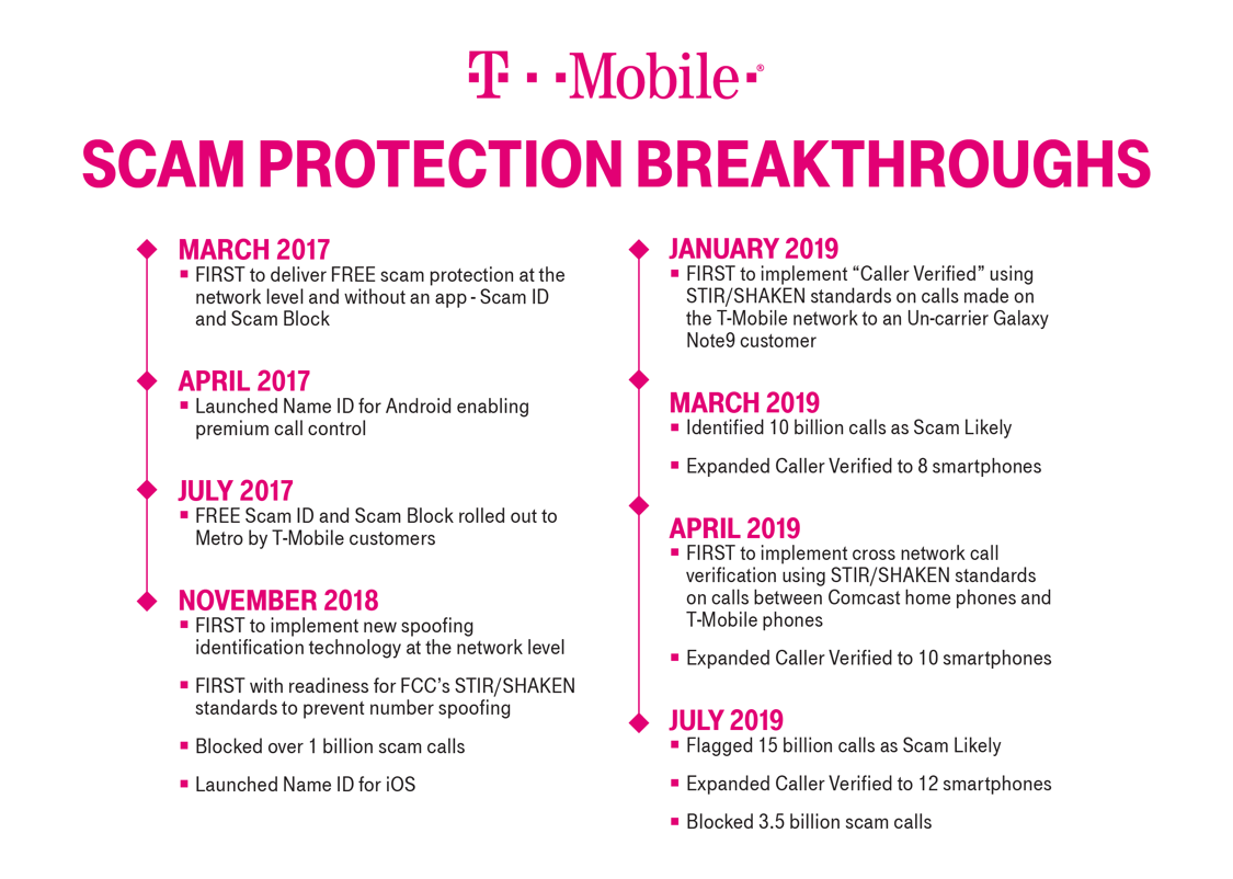 are all t mobile to t mobile calls free